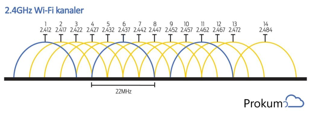 Kanalerne på 2.4GHz Wi-Fi