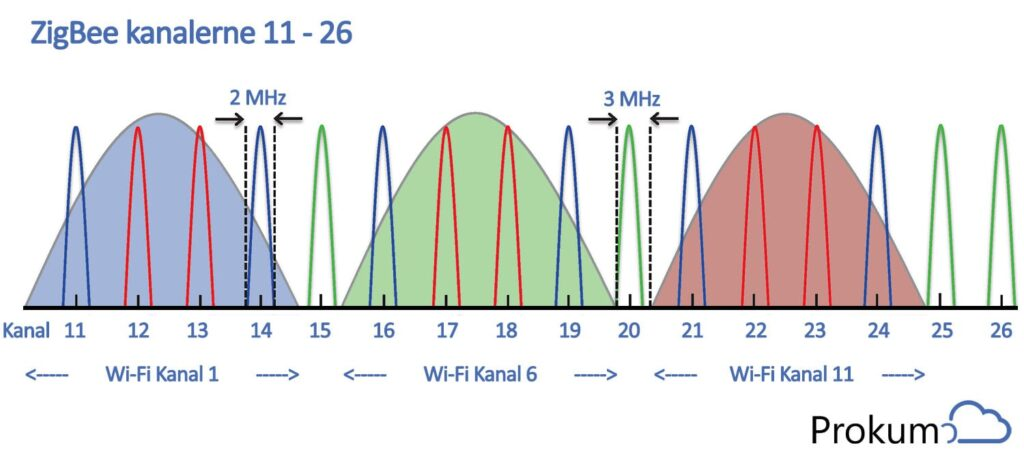 ZigBee kanalerne passer perfekt ind i korrekt designet 2.4 GHz Wi-Fi